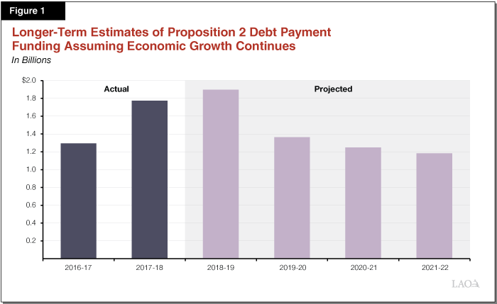 Figure 1 - Longer-Term Estimates of Proposition 2 Debt Payment Funding Assuming Economic Growth Continues