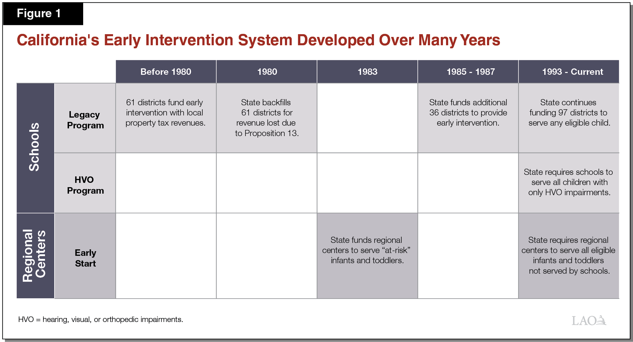 Figure 1 - California's Early Intervention System Developed Over Many Years