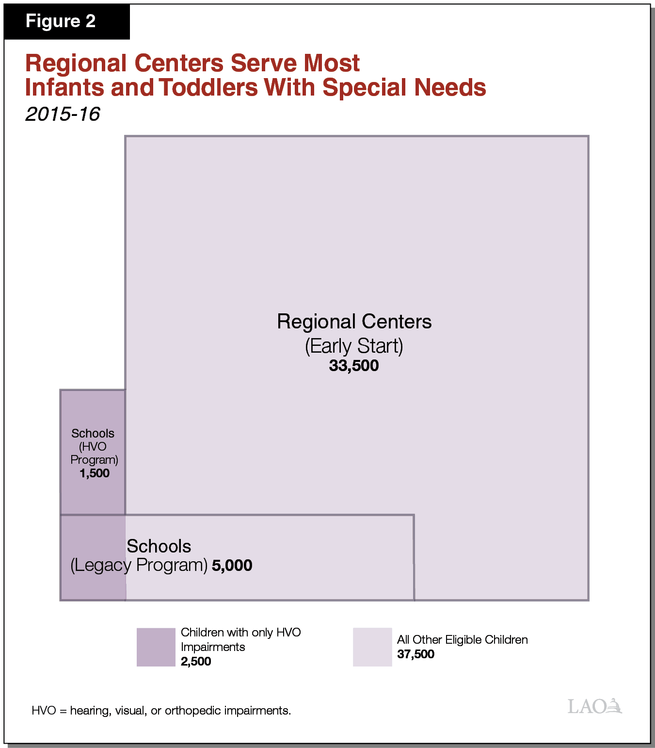 Figure 2 - Regional Centers Serve Most Infants Toddlers With Special Needs
