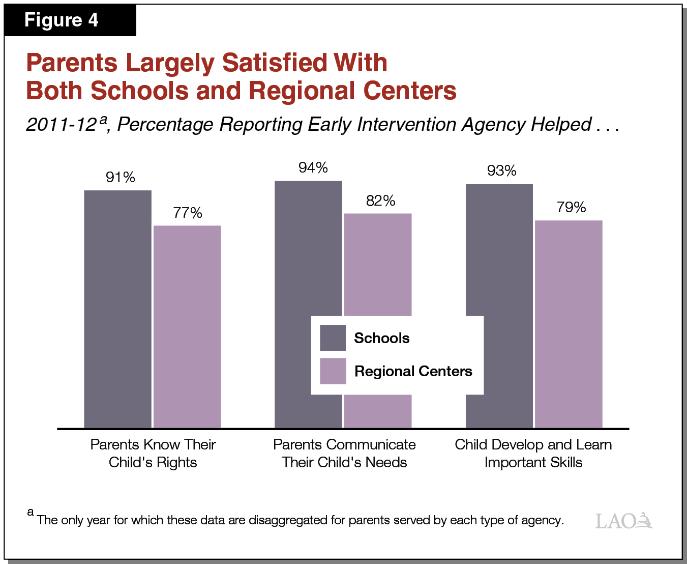 Figure 4 - Parents Largely Satisfied With Both Schools and Regional Centers