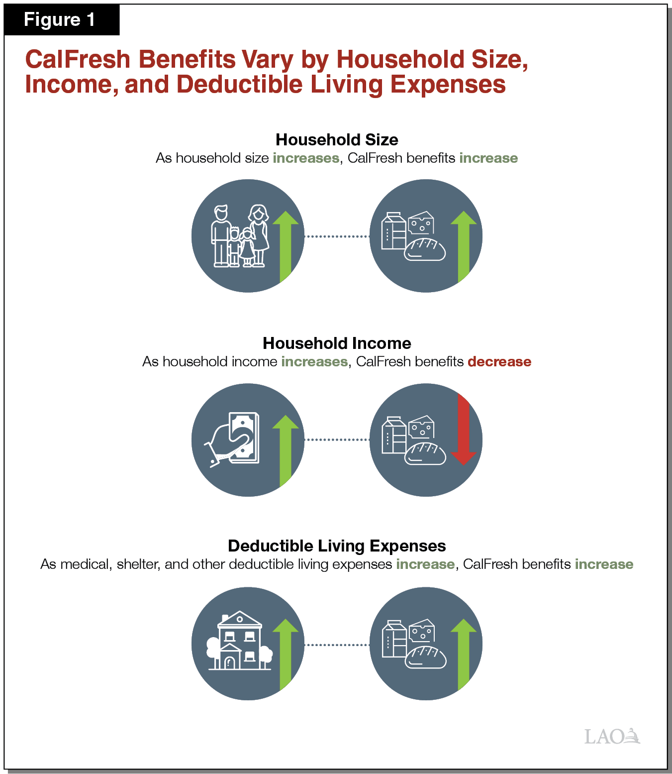 CalFresh Benefits Vary by Household Size, Income, and Deductible Living Expenses