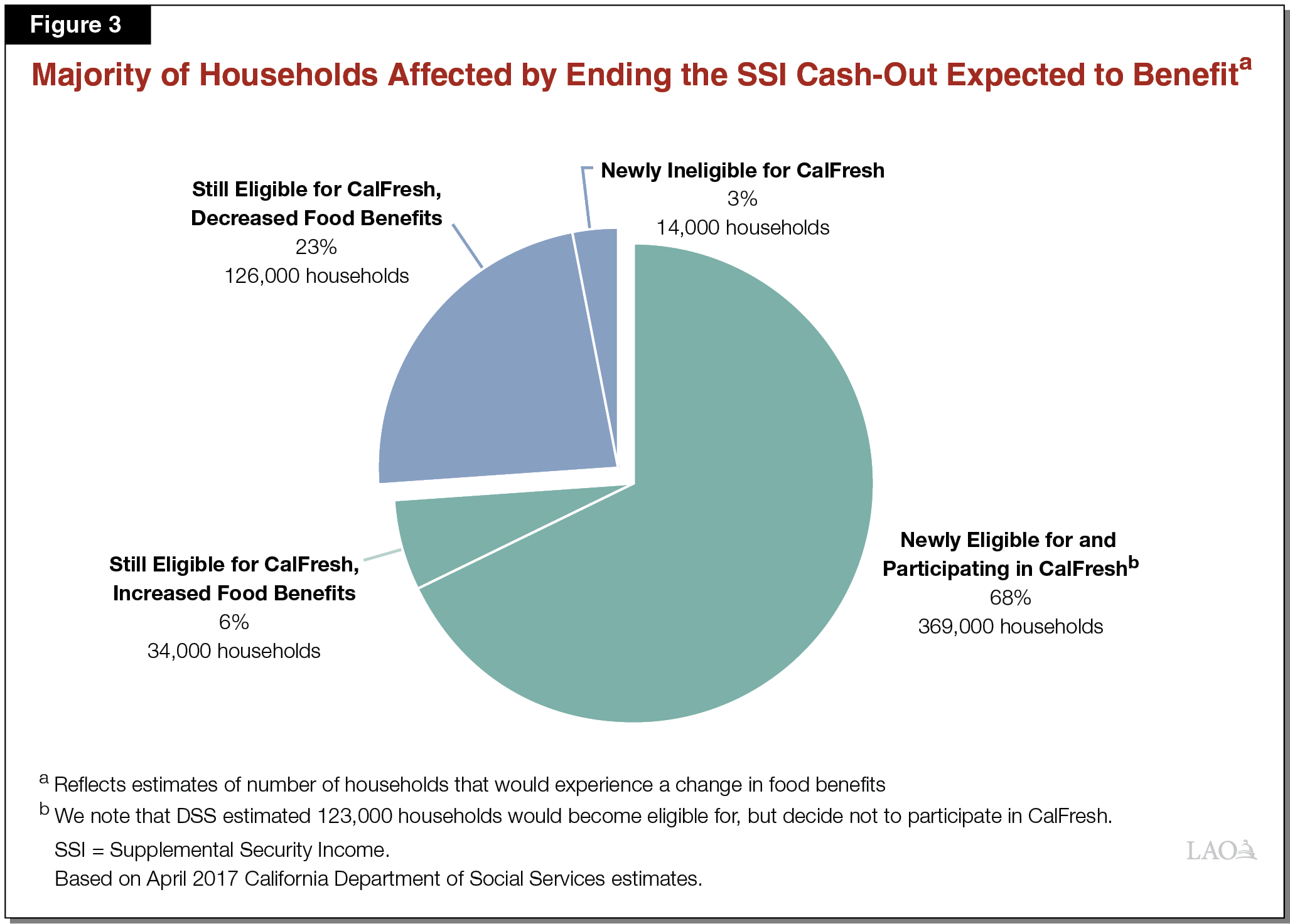 Majority of Households Expected to Benefit From Ending the SSI Cash-Out