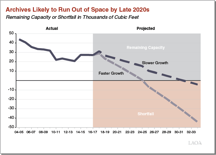 Executive Summary Figure - Archives Likely to Run Out of Space By Late 2020s