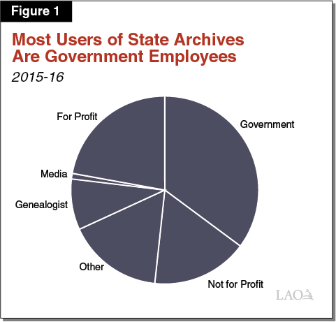 Figure 1 - Most Users of State Archives are Government Employees