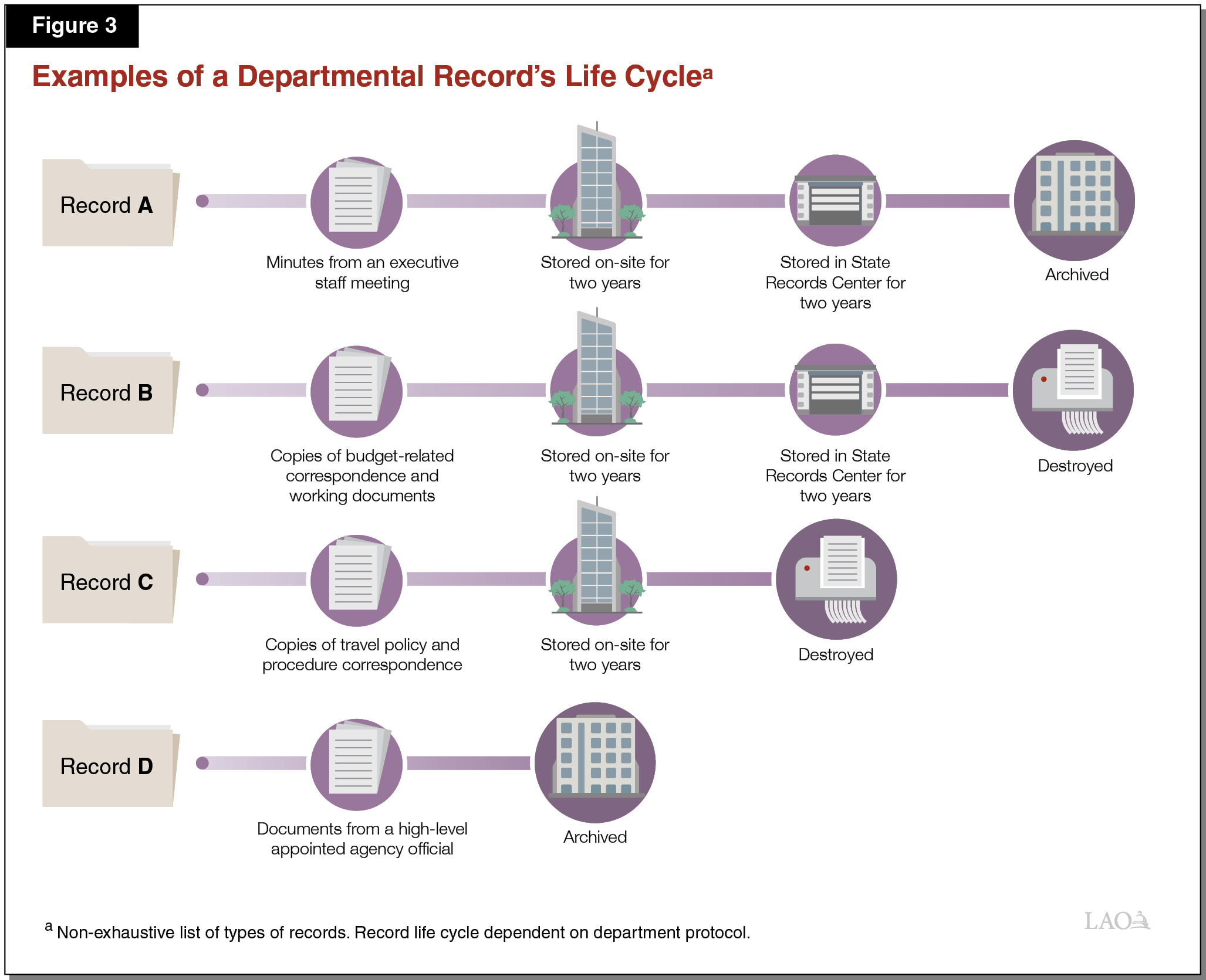 Figure 3 - Examples of a Department Records Life Cycle