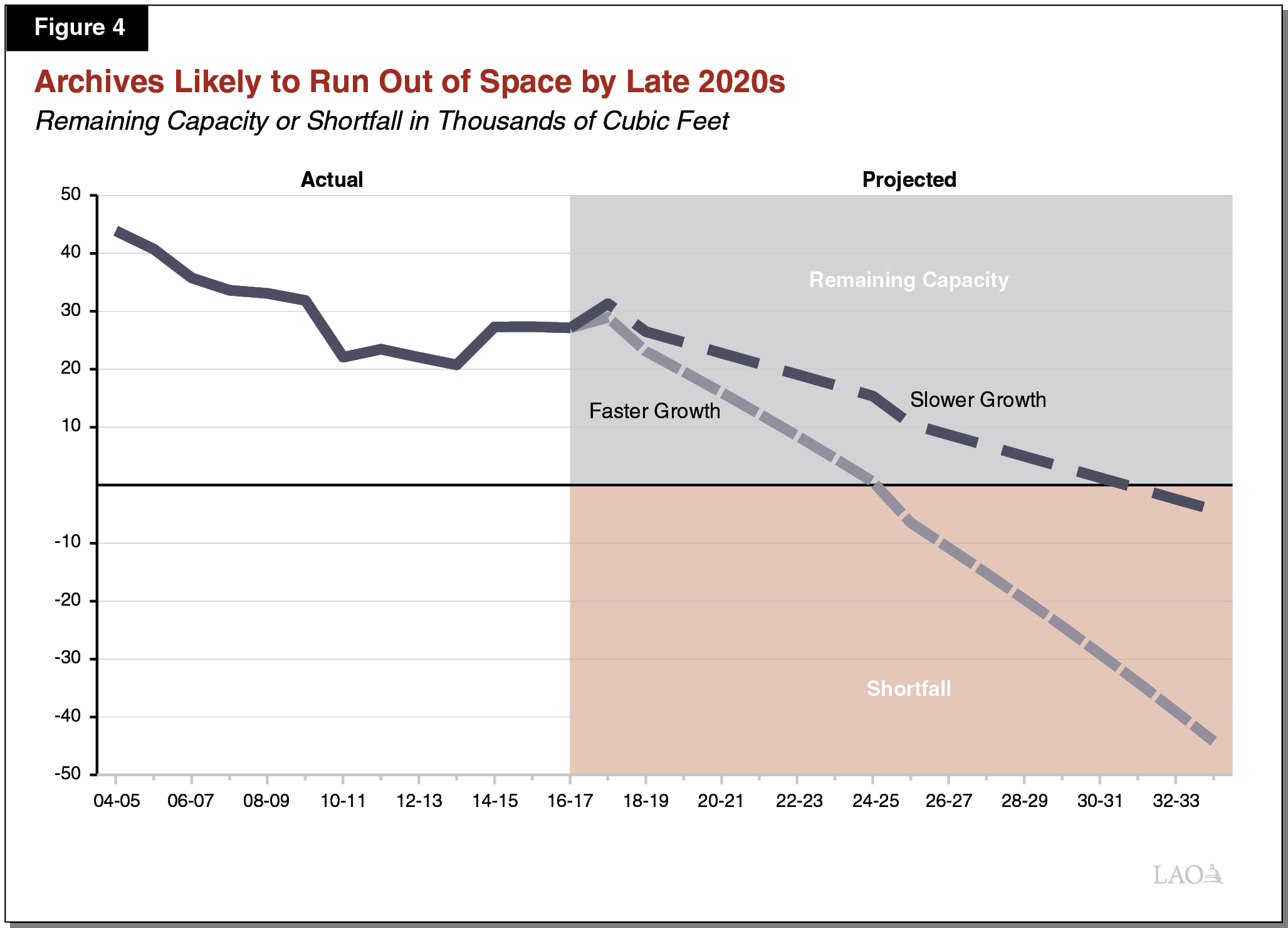 Figure 4 - Archives Likely to Run Out of Space By Late 2020s