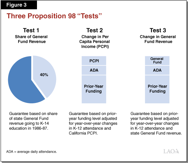 Figure 3 - Three Proposition 98 Tests