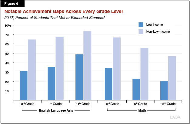 Figure 4: Notable Achievement Gaps Remain Across Every Grade Level