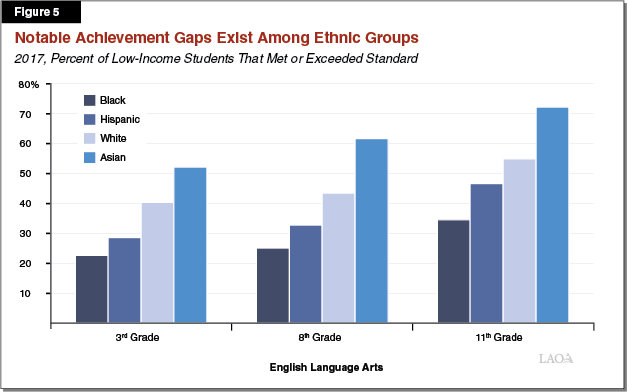 Figure 5: Achievement Gaps Exist Among Low-Income Students