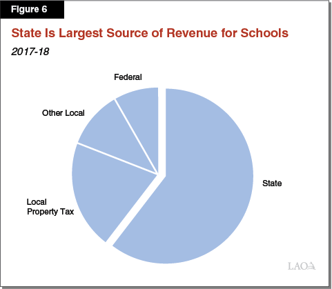 Figure 6: State Is Largest Source of Revenue for Schools