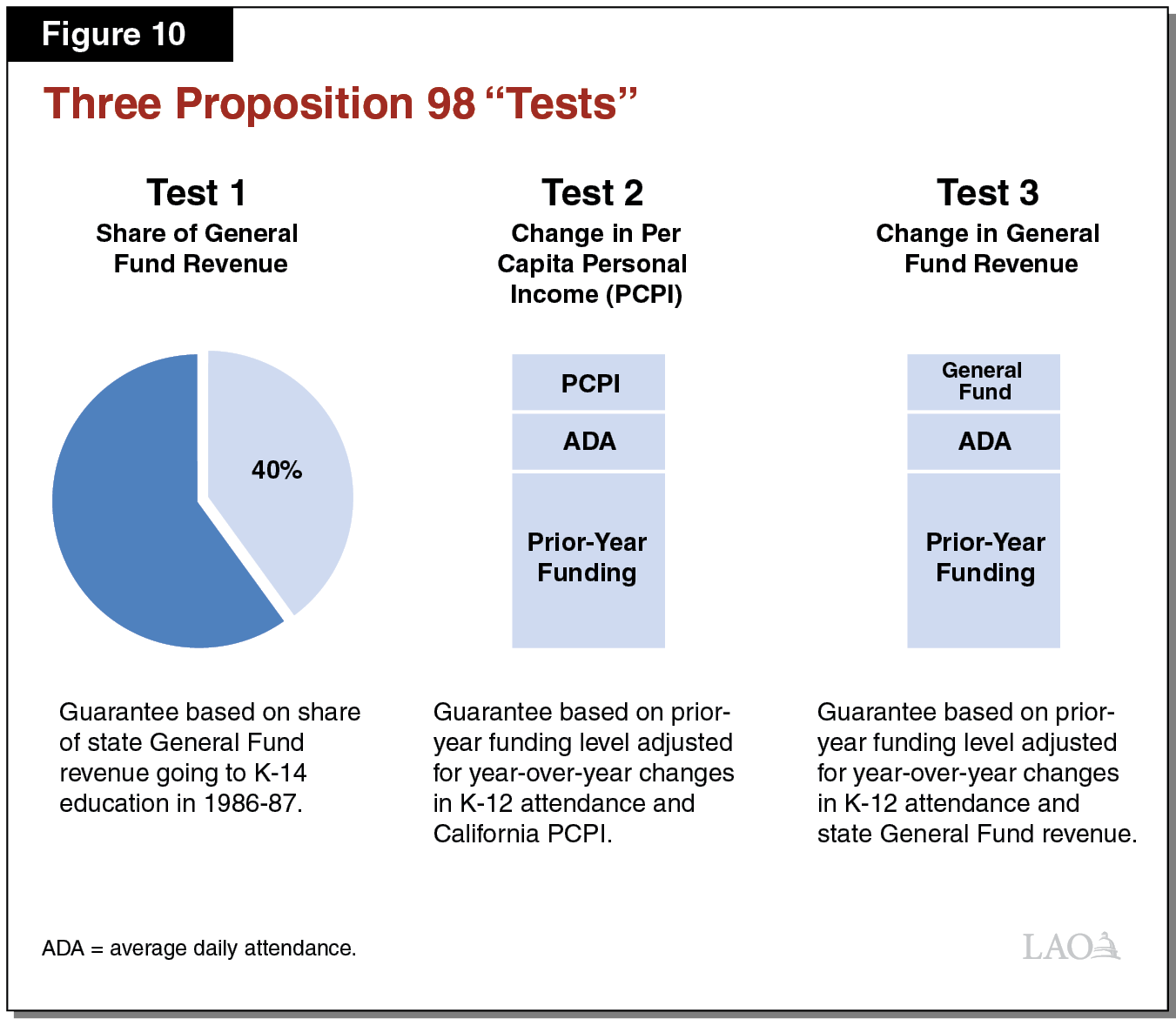 Figure 10 - Three Proposition 98 Tests
