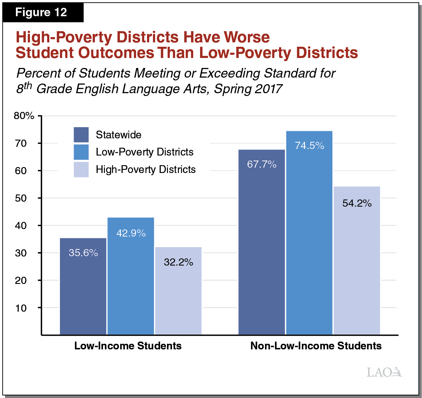 Figure 12 - High-Poverty Districts Have Worse Student Outcomes Than Low-Poverty Districts