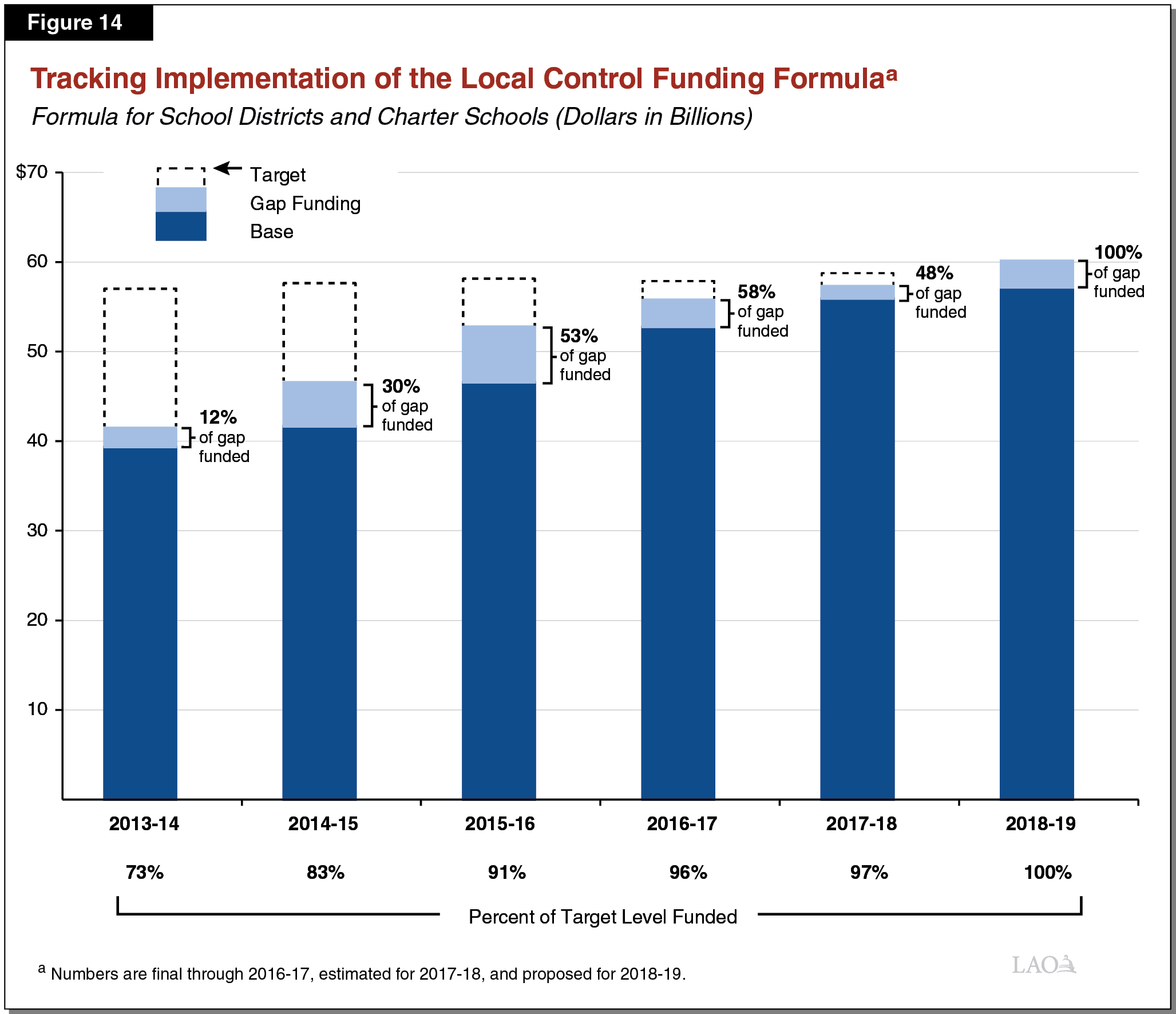 Figure 14 - Tracking Implementation of the Local Control Funding Formula