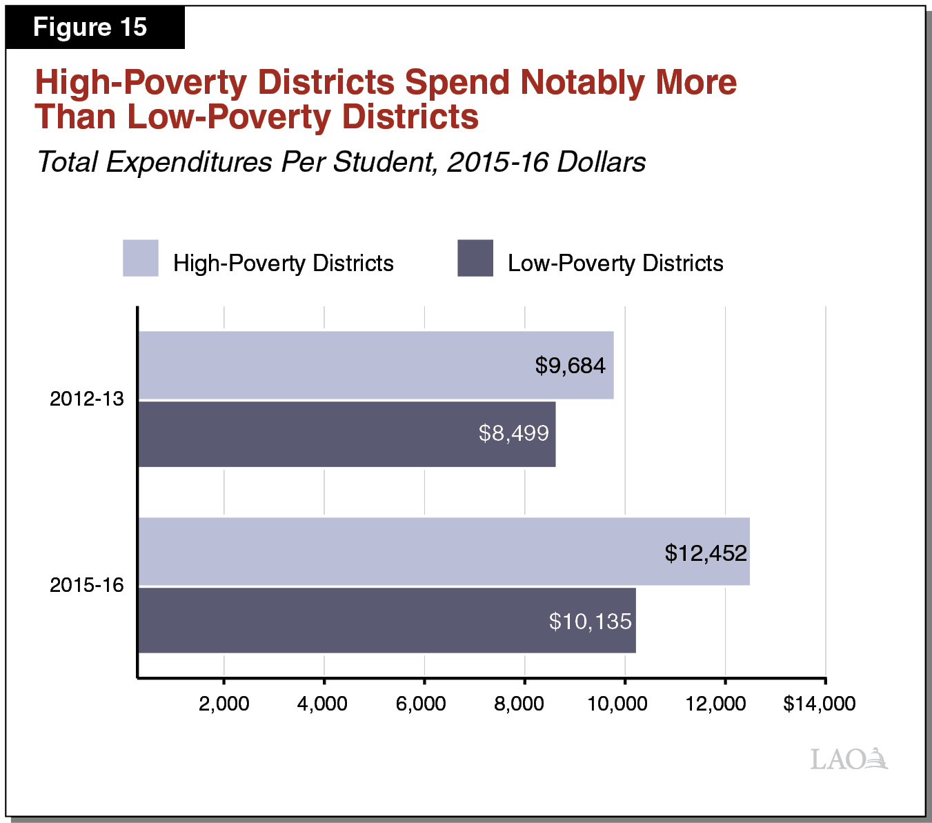 Figure 15 - High-Poverty Districts Spend Notably More than Low-Poverty Districts