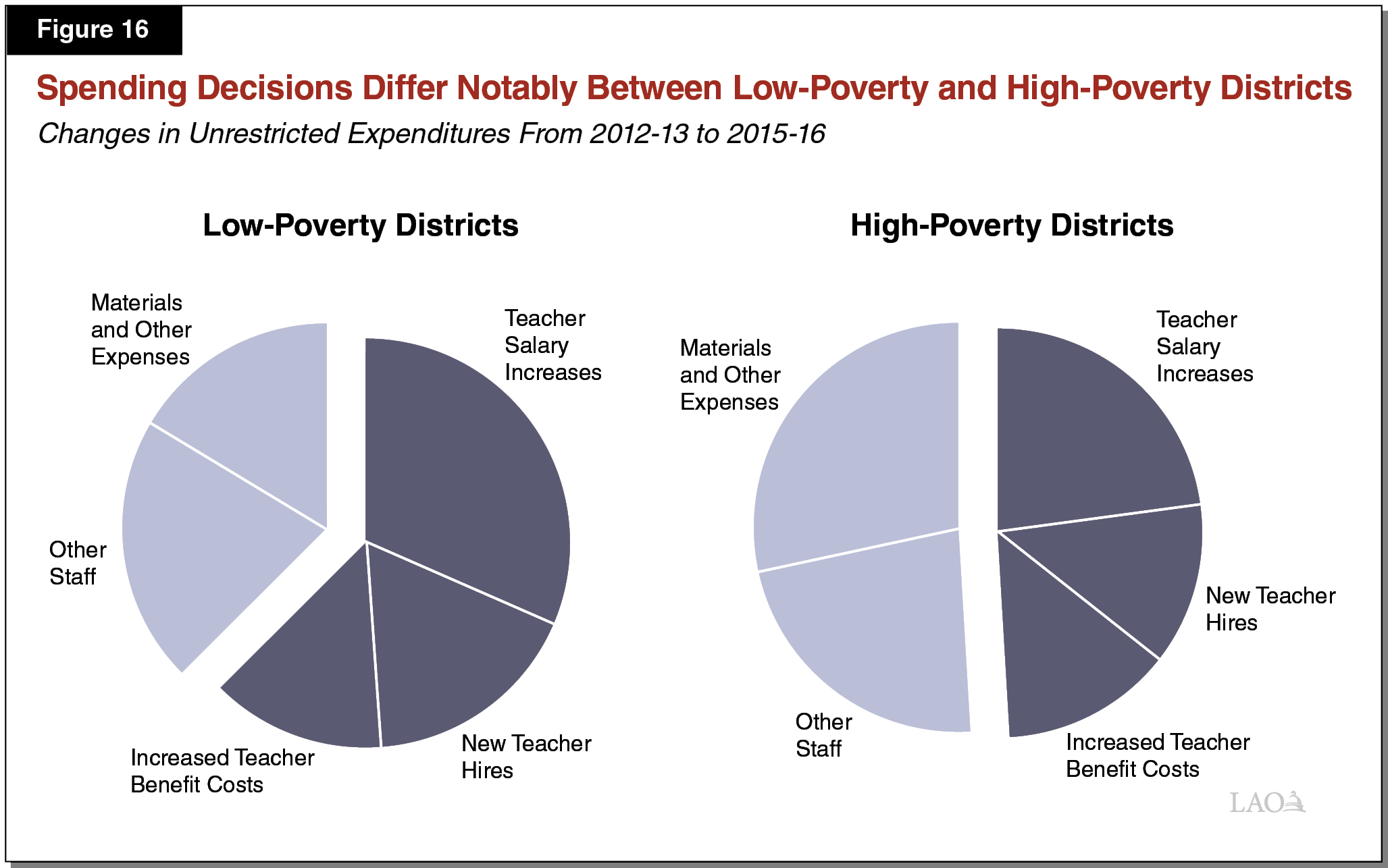 Figure 16 - Spending Decisions Differ Notably Between Low-Poverty and High-Poverty Districts