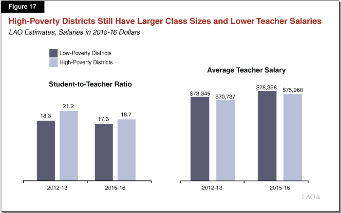 Figure 17 - High-Poverty Districts Still Have Larger Class Sizes and Lower Teacher Salaries