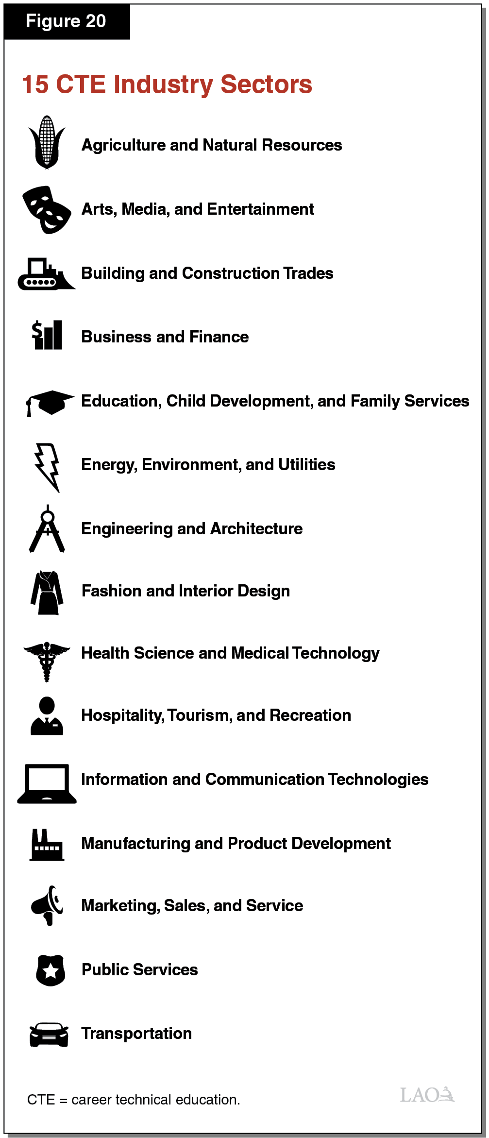 Figure 20 - 15 CTE Industry Sectors