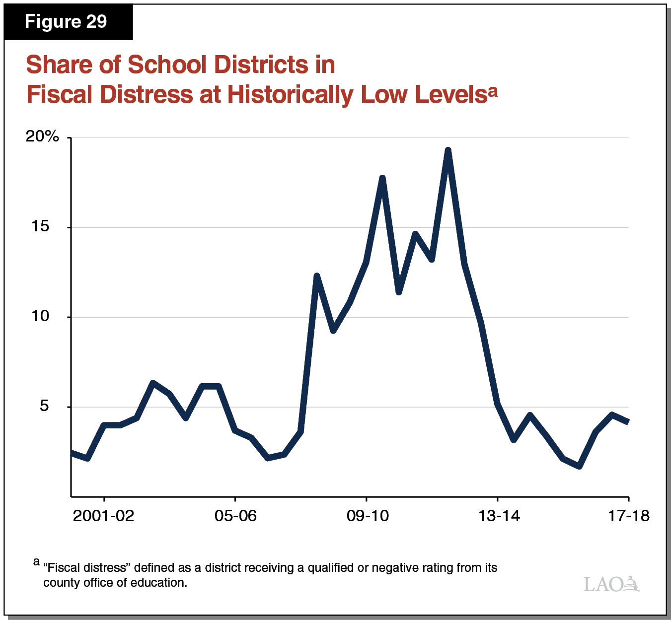 Figure 29 - Share of School Districts in Fiscal Distress at Historically Low Levels