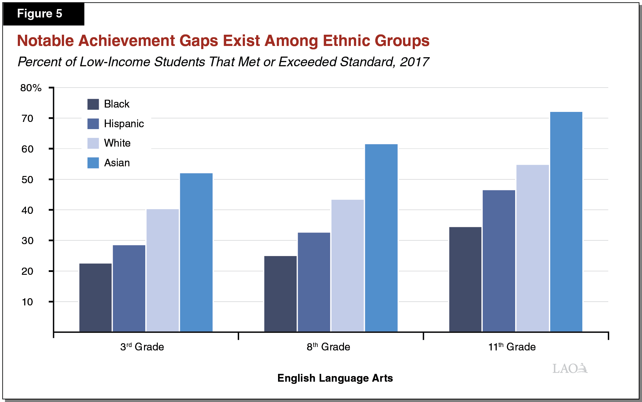 Figure 5 - Notable Achievement Gaps Exist Among Ethnic Groups