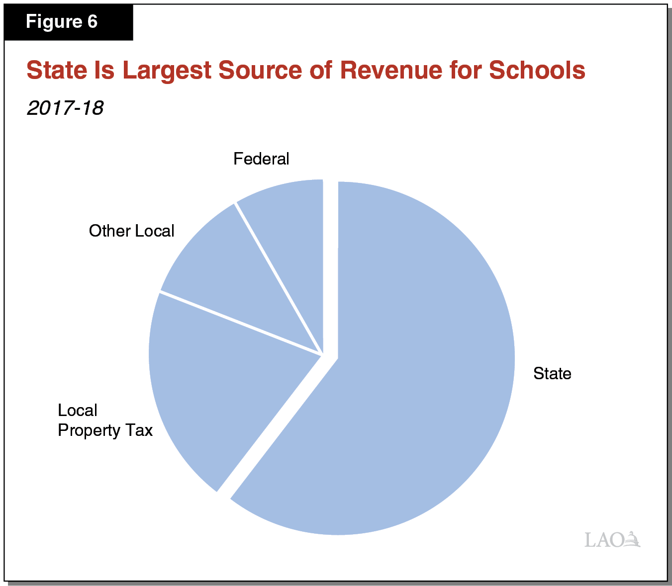 Figure 6 - State Is Largest Source of Revenue for Schools