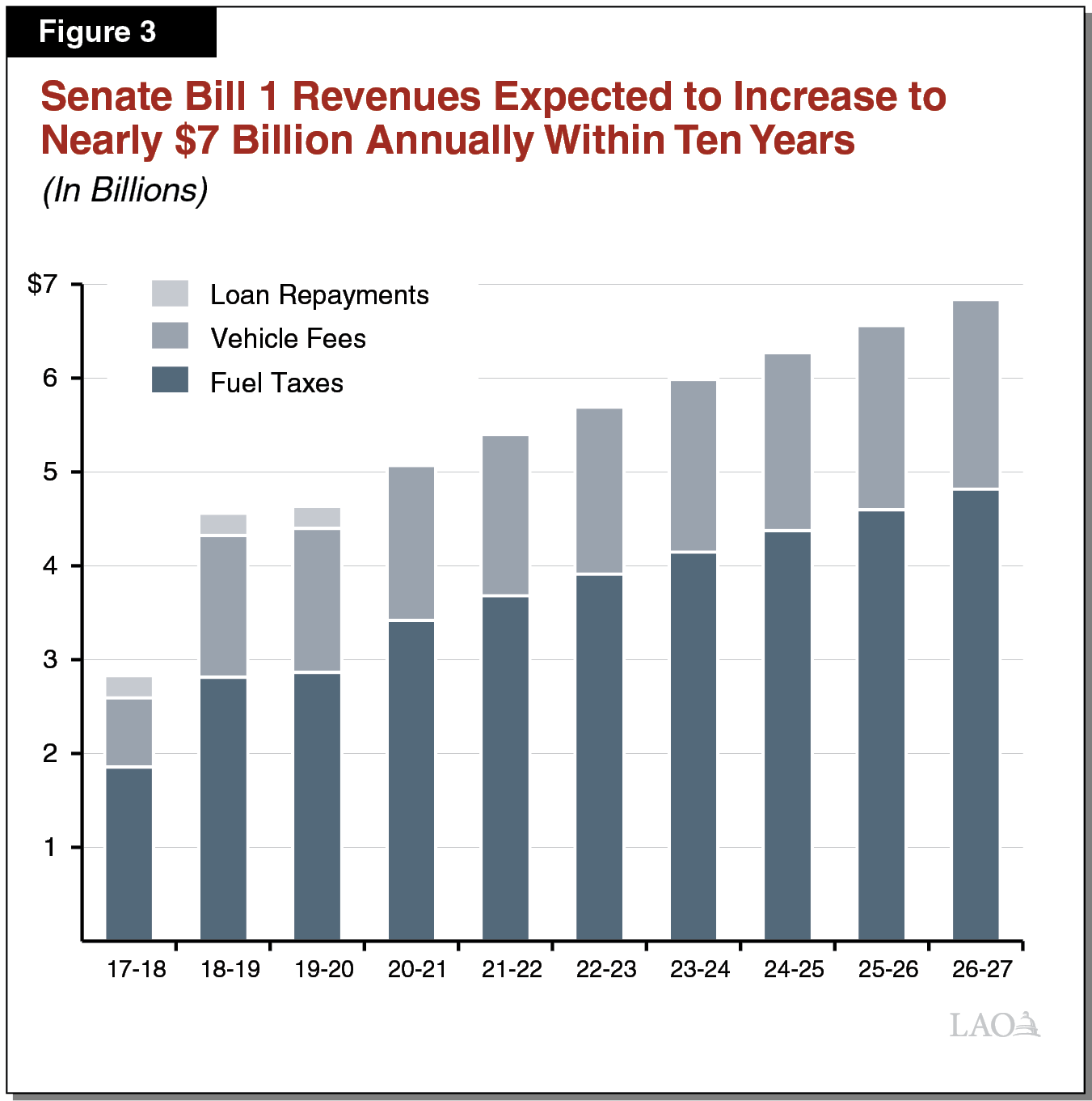 Figure 3 - Senate Bill 1 Revenues Expected to Increase to Nearly 7 Billion Annually Within Ten Years