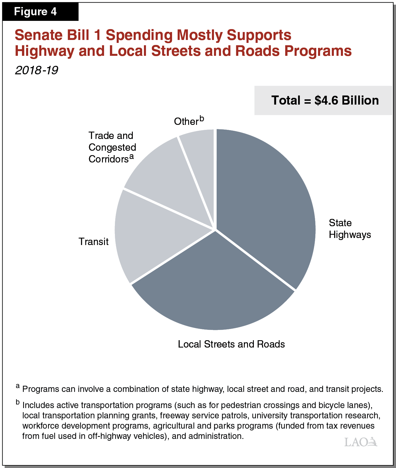 Figure 4 - Senate Bill 1 Spending Mostly Supports Highway and Local Streets and Roads Programs