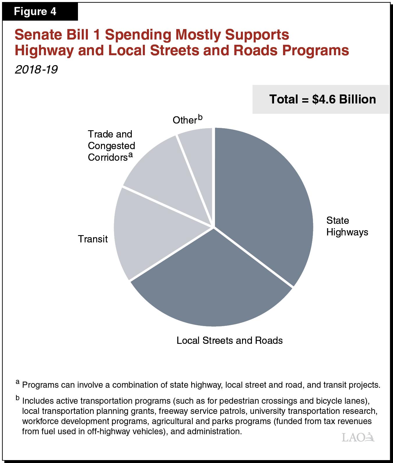The 2018-19 Budget: Transportation Proposals