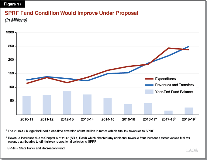 Figure 17 - SPRF Fund Condition Would Improve Under Proposal