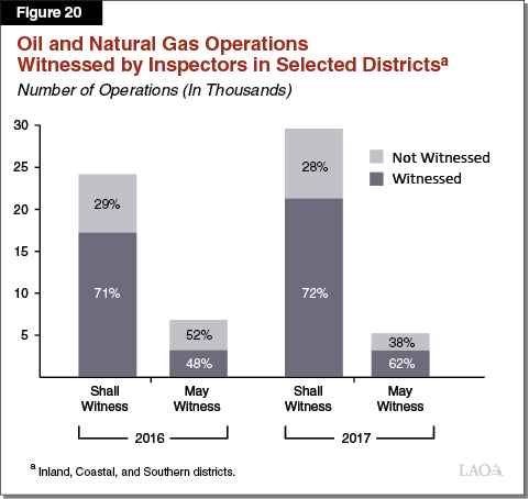 Figure 20 - Oil and Natural Gas Operations Witnessed by Inspectors