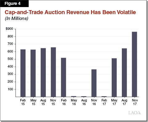 Figure 4 - Cap-and-Trade Auction Revenue Has Been Volatile