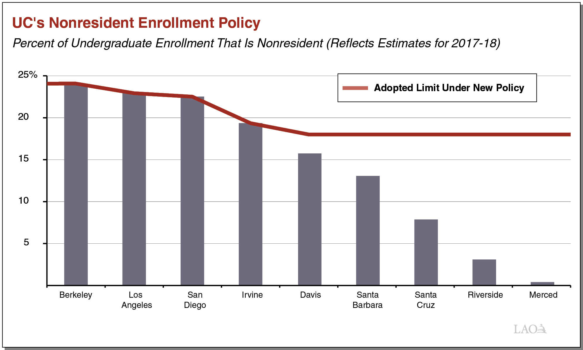 Figure for UC's Nonresident Enrollment Policy