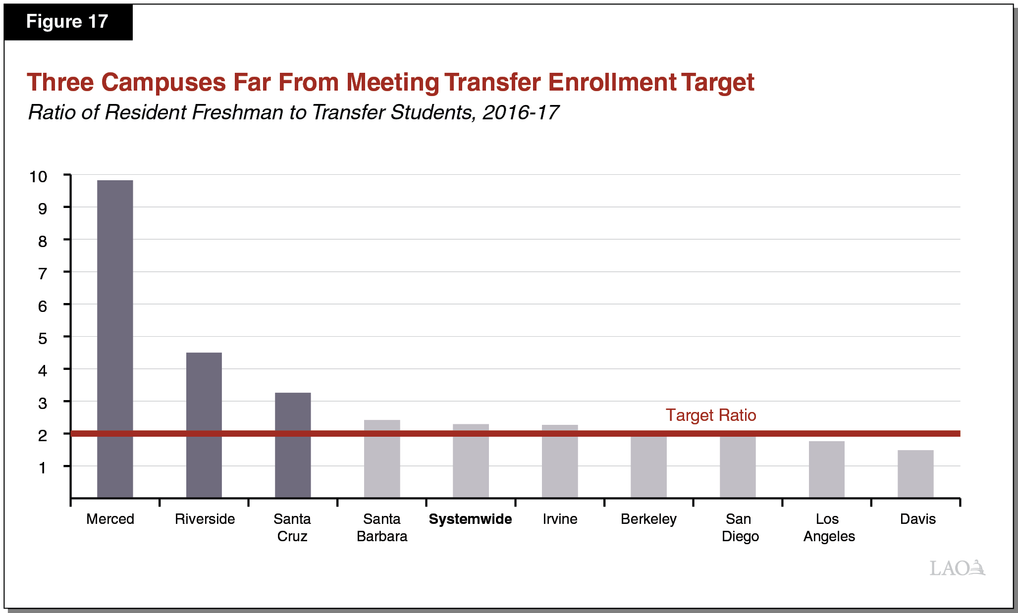 Figure 17 - Three Campuses Far From Meeting Transfer Enrollment Target