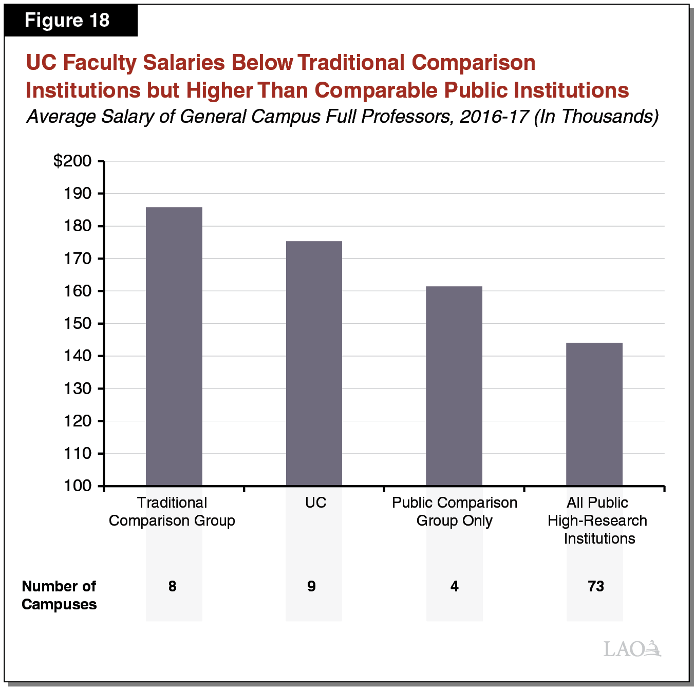 Figure 18 - UC Faculty Salaries Below Traditional Comparison Institutions but Higher Than Comparable Public Institutions