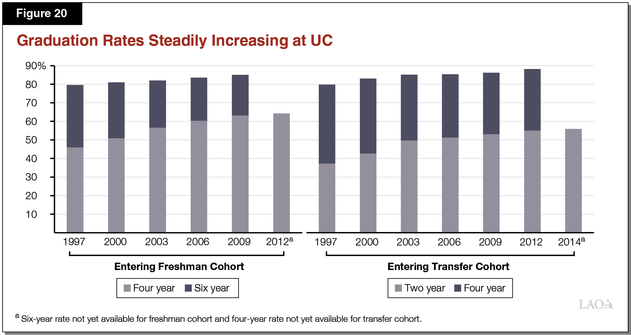 Figure 20 - Graduation Rates Steadily Increasing at UC