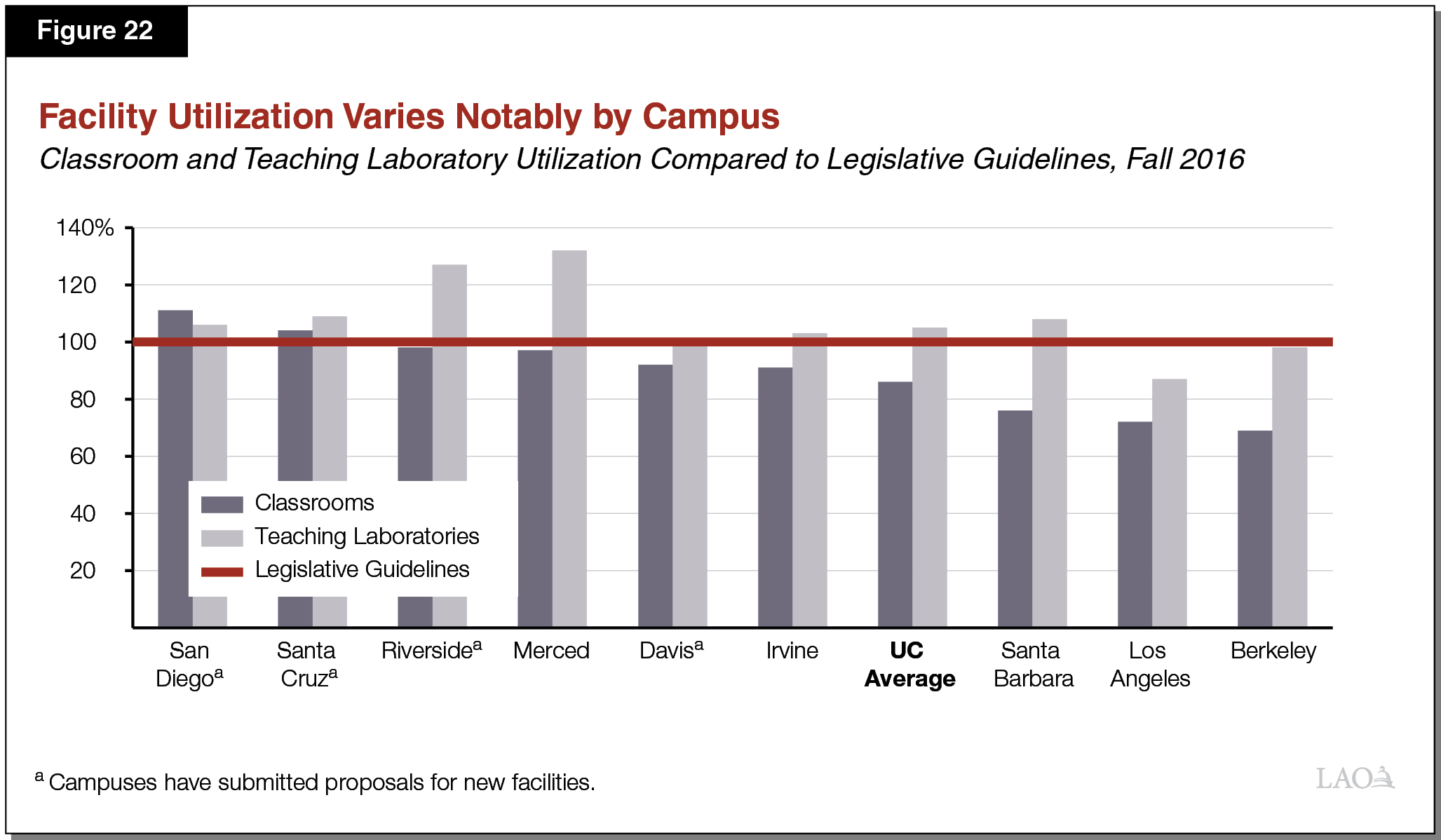 Figure 22 - Facility Use Varies Notably by Campus
