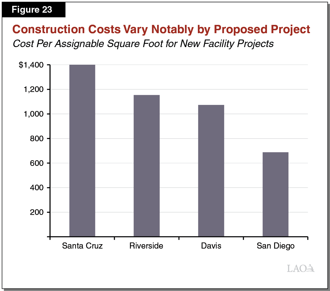 Figure 23 - Construction Costs Vary Notably by Proposed Project