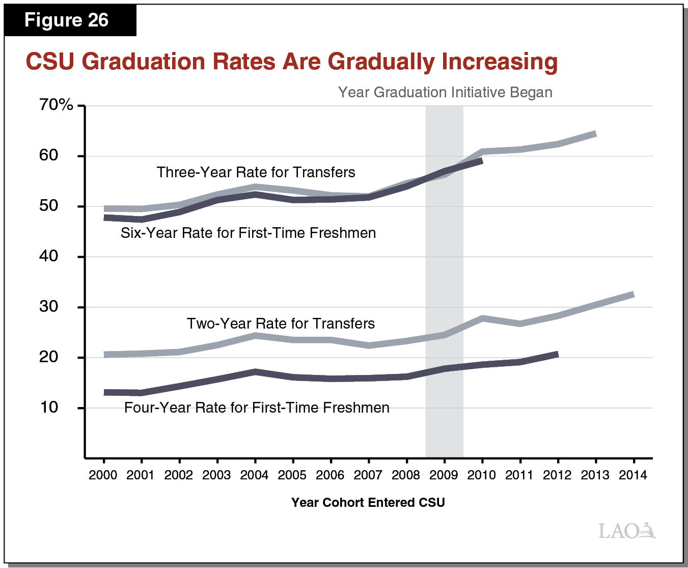 Figure 26 - CSU Graduation Rates are Gradualy Increasing