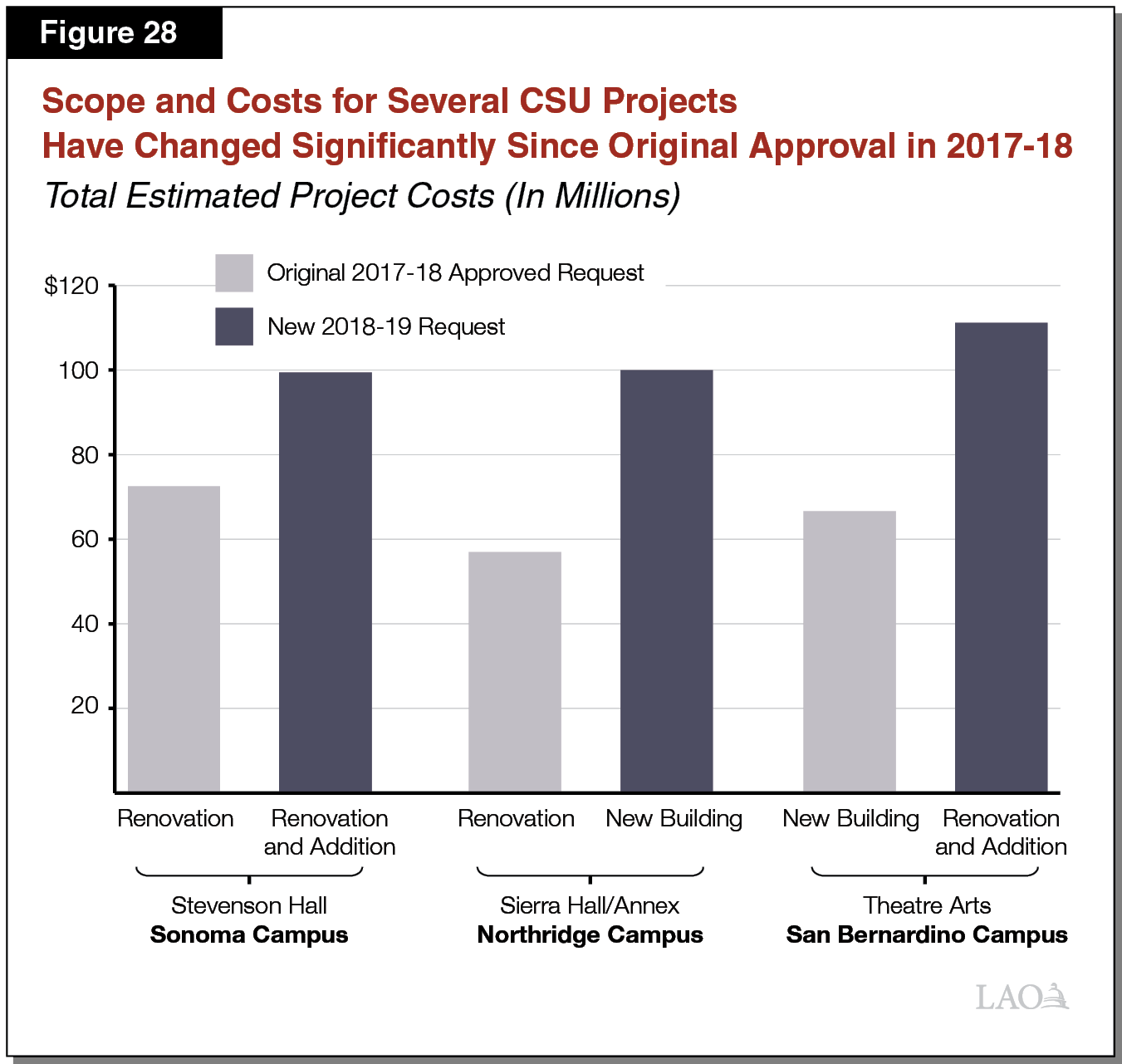 Figure 28 - Scope and Costs for Several CSU Projects Have Changed Significantly Since Initial Approval in 2017-18