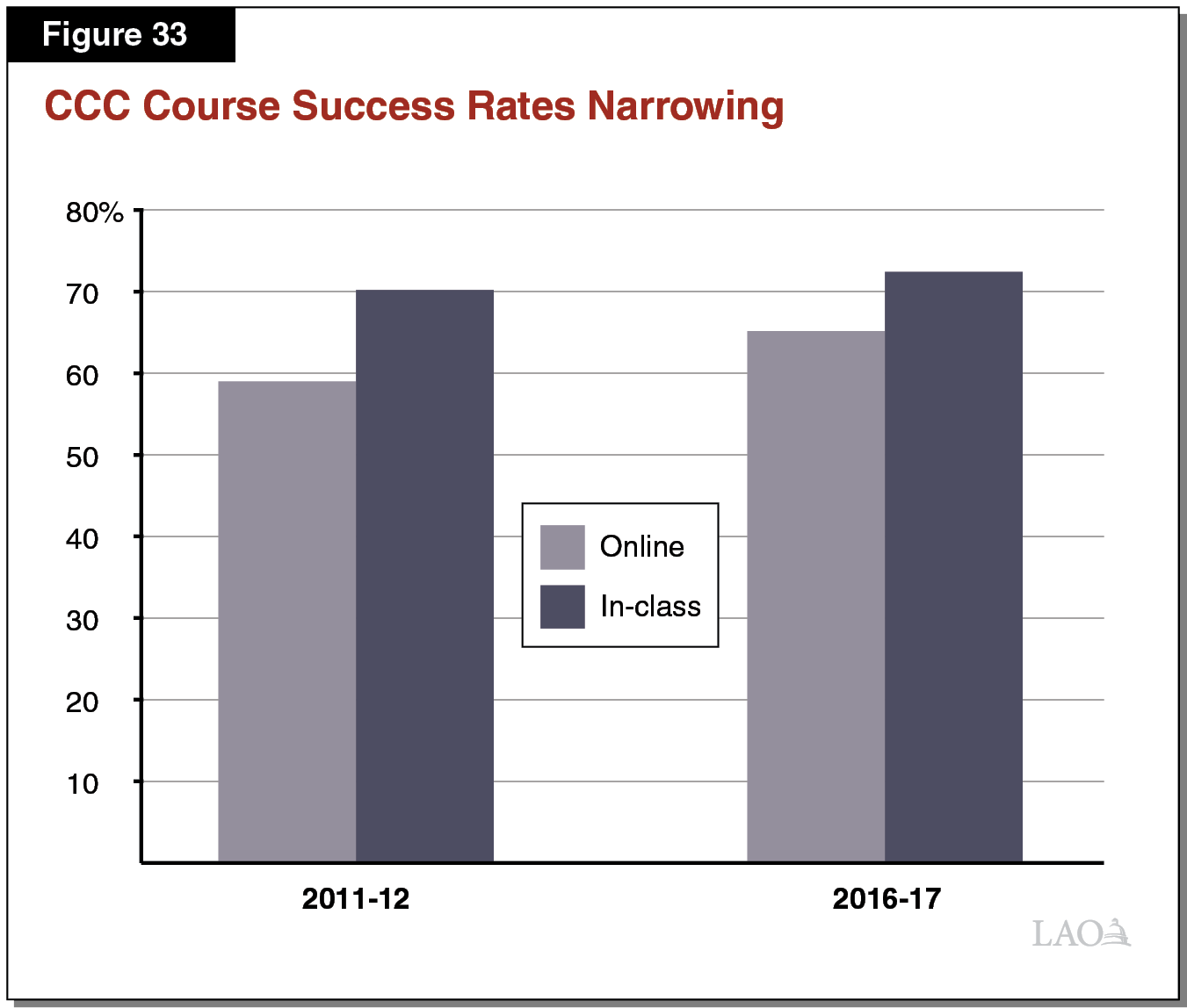Figure 33 - CCC Course Success Rates