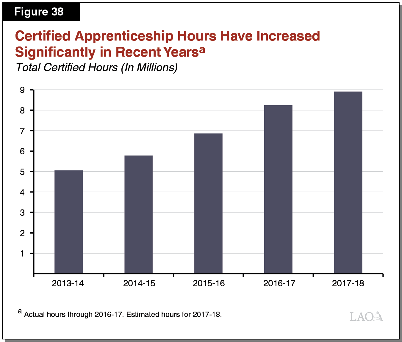 Figure 38 - Certified Apprenticeship Hours Have Increased Significantly in Recent Years