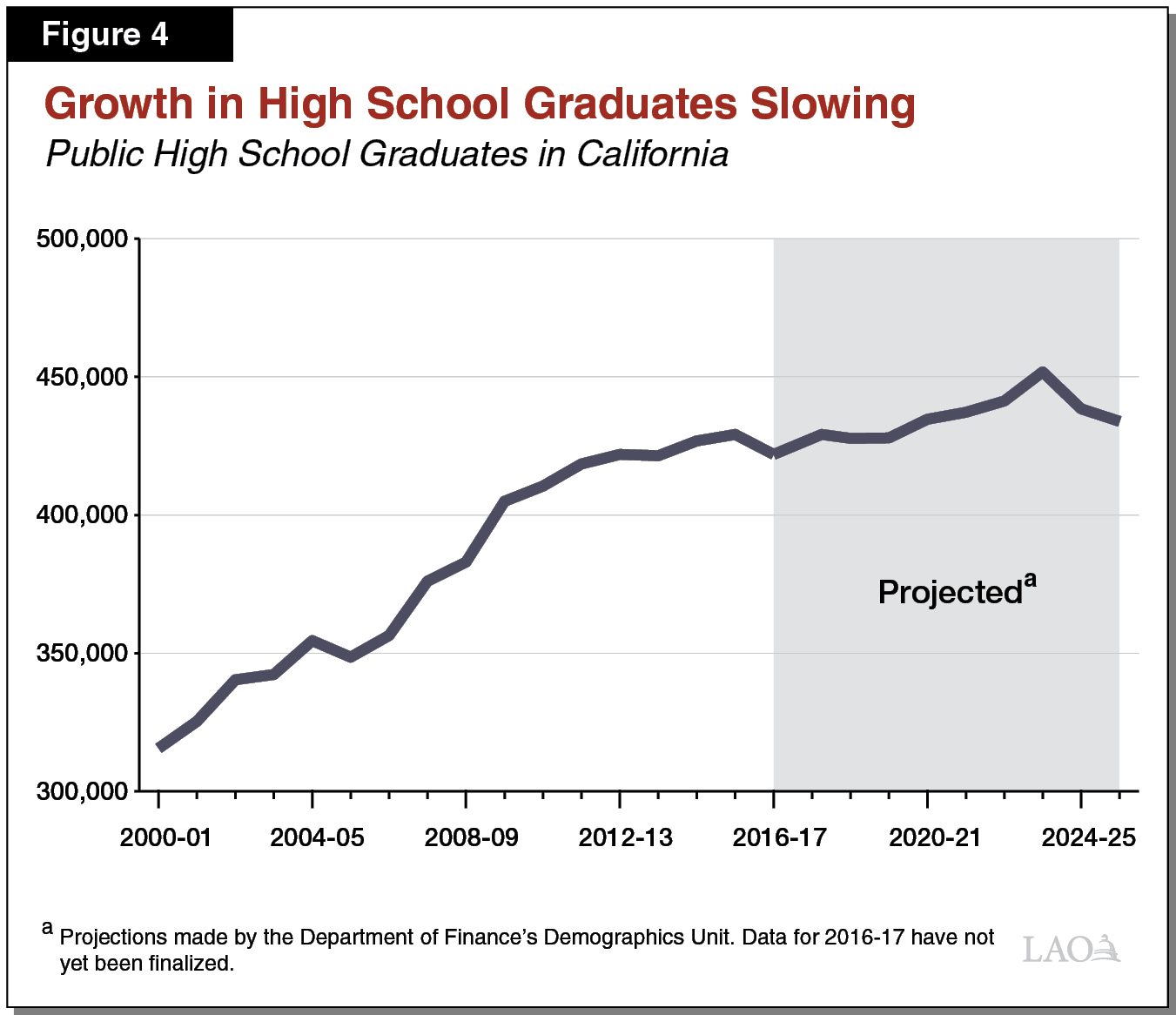 Figure 4 - Growth in High School Graduates Slowing