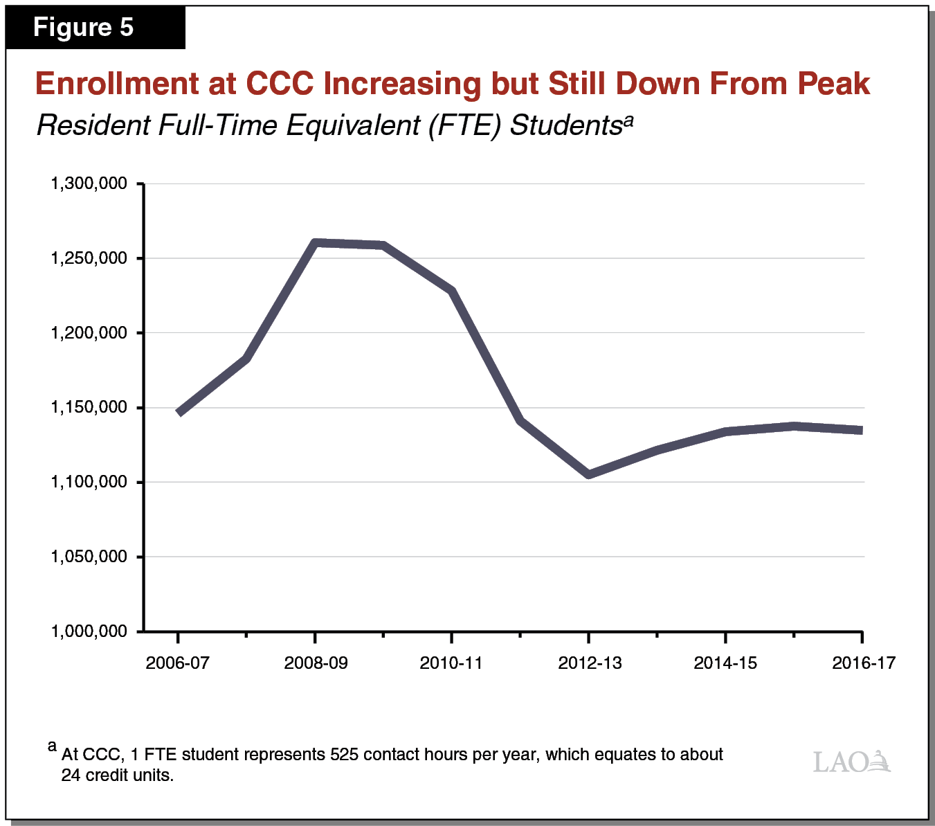 Figure 5 - Enrollment at CCC Increasing But Still Down from Peak