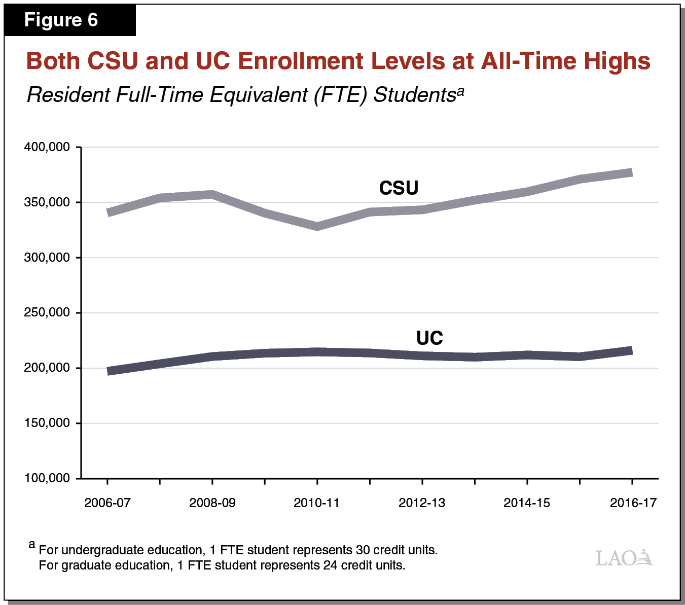 Figure 6 - Both CSU and UC Enrollment Levels at All-Time Highs