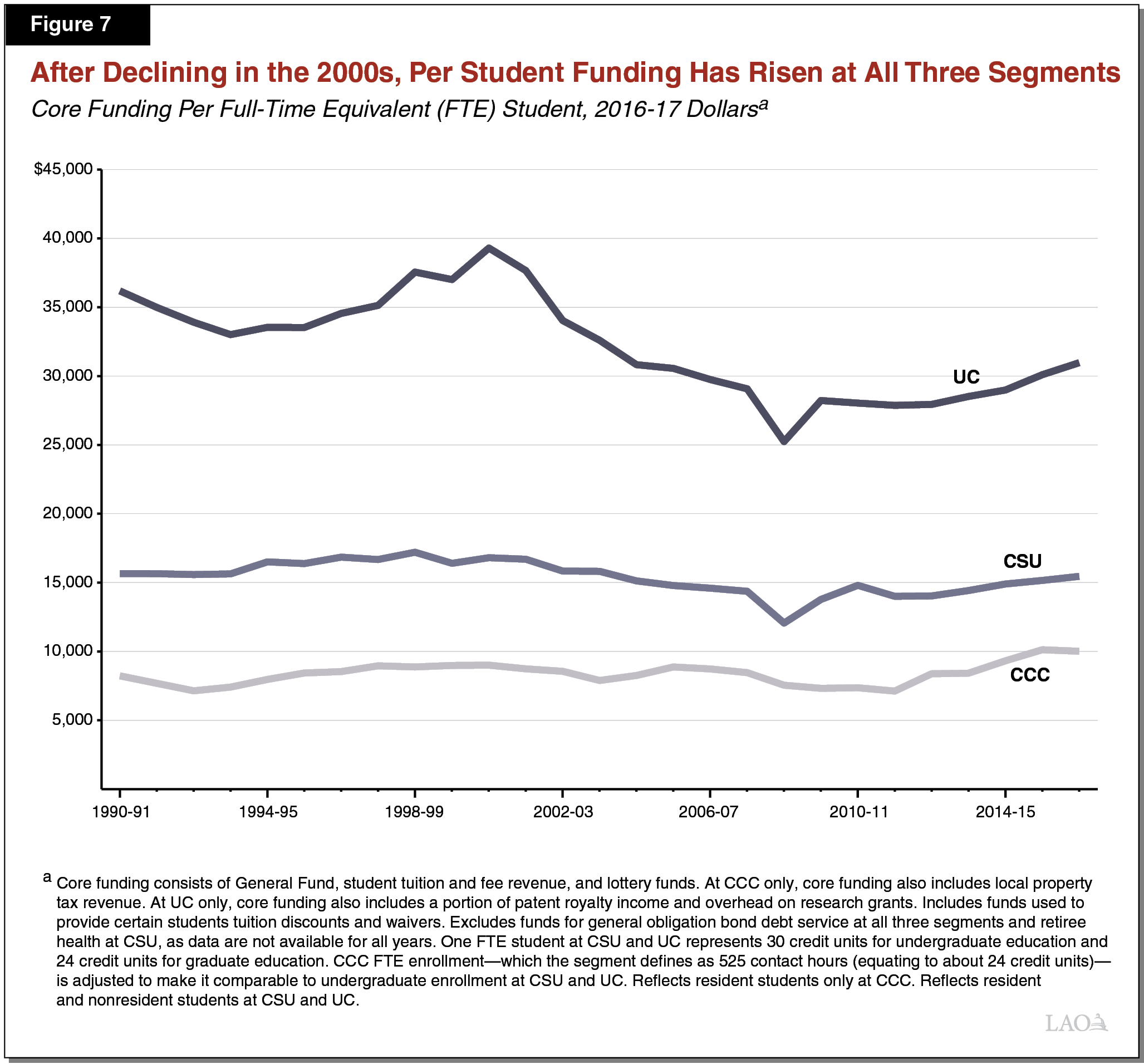 Figure 7 - After Declining in the 2000s, Per Student Funding Has Risen at All Three Segments
