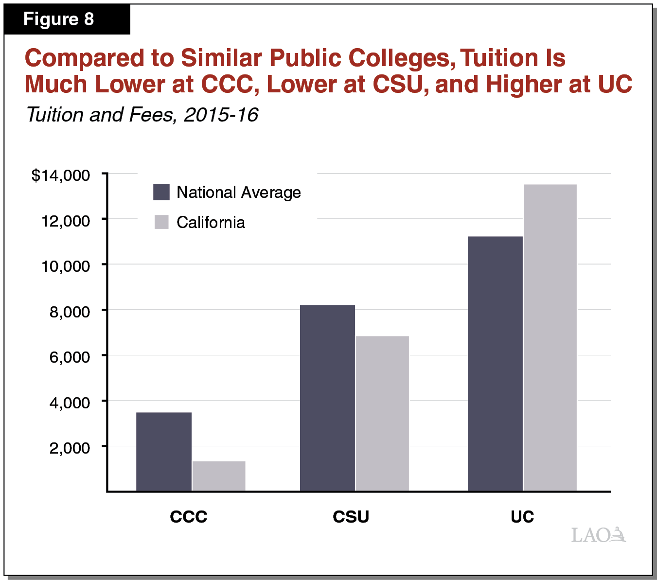 Figure 8 - Compared to Similar Public Colleges, Tuition Is