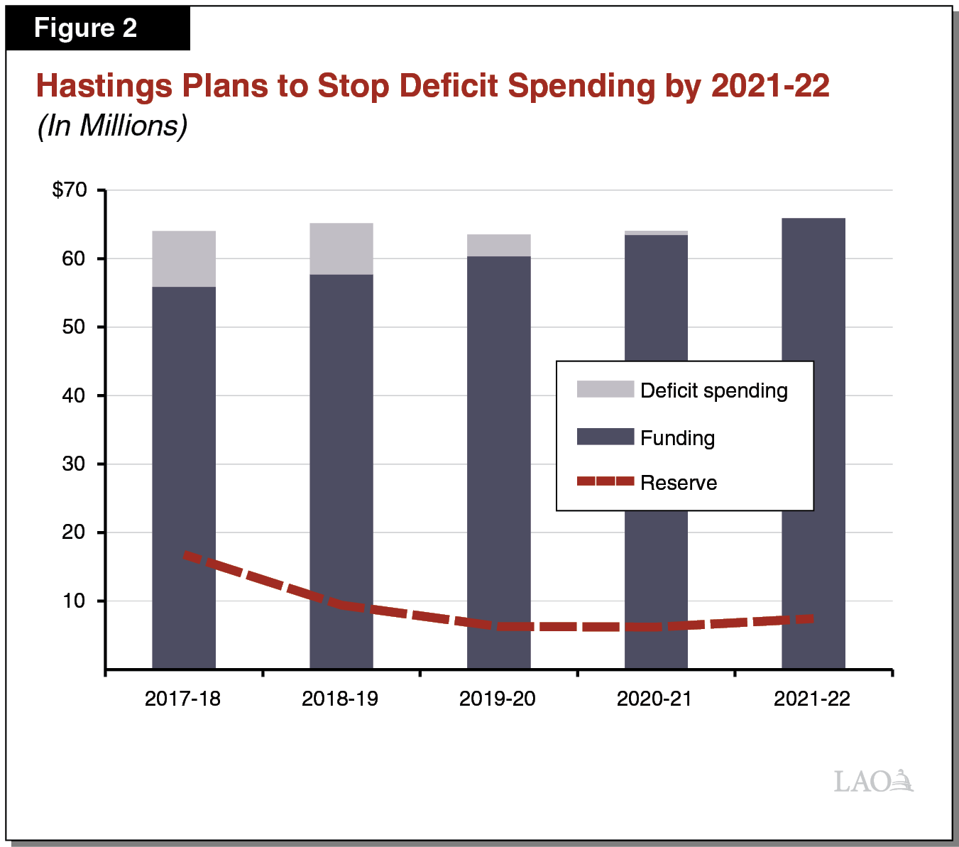 Figure 2 - Hastings Plans to Stop Deficit Spending by 2021-22