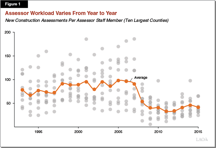 Assessor Workload Varies from Year to Year