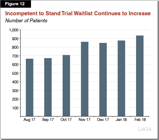 Figure 12 - IST Waitlist Continues to Increase