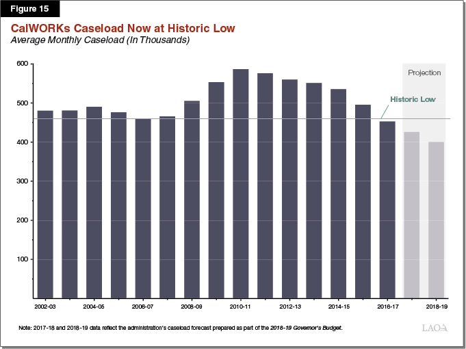 Figure 15 - CalWORKs Caseload Now at Historic Low