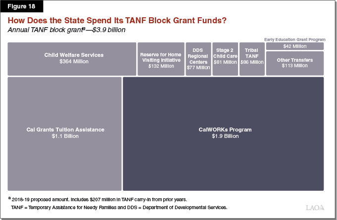 Figure 18 - How Does the State Spend Its TANF Block Grant Funds